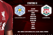 Liverpool team v Leicester City Saturday 1 September
